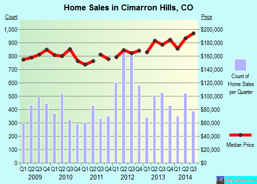 Cimarron Hills,CO real estate house value index trend