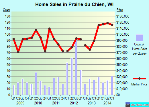 Prairie du Chien,WI real estate house value index trend