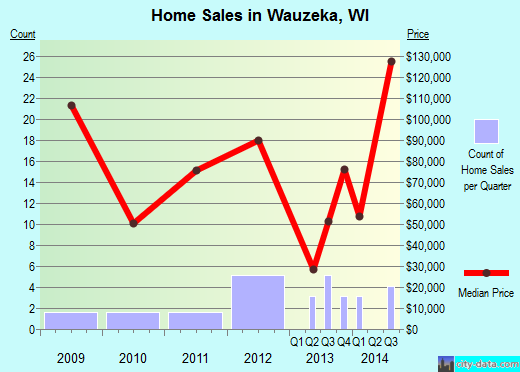 Wauzeka,WI real estate house value index trend