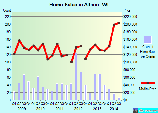 Albion,WI real estate house value index trend