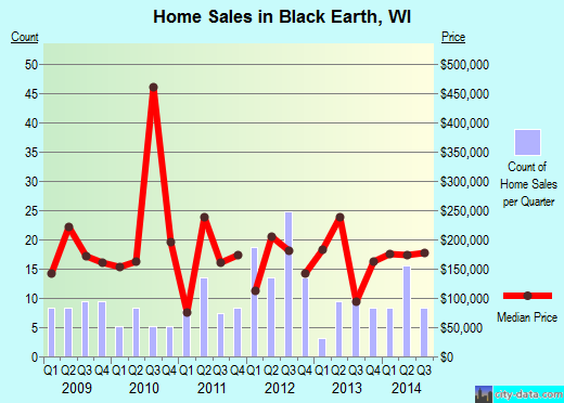 Black Earth,WI real estate house value index trend