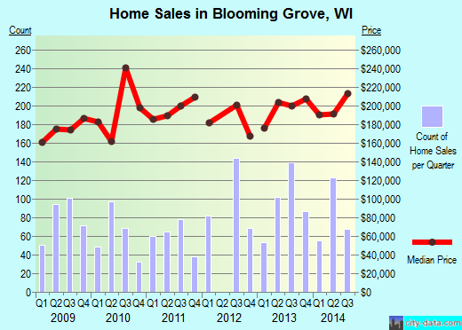 Blooming Grove,WI real estate house value index trend