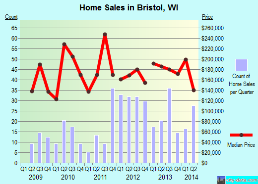 Bristol,WI real estate house value index trend