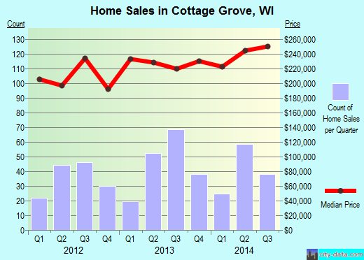 Cottage Grove,WI real estate house value index trend