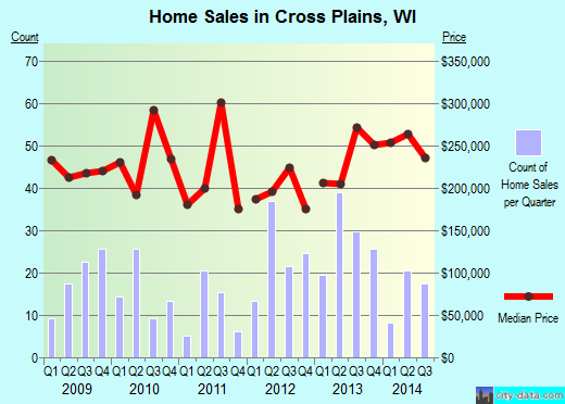 Cross Plains,WI real estate house value index trend