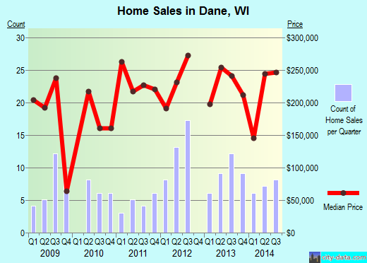 Dane,WI real estate house value index trend
