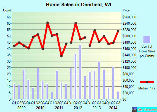 Deerfield,WI real estate house value index trend