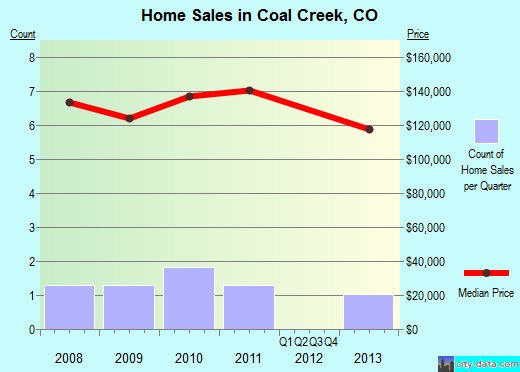 Coal Creek,CO real estate house value index trend