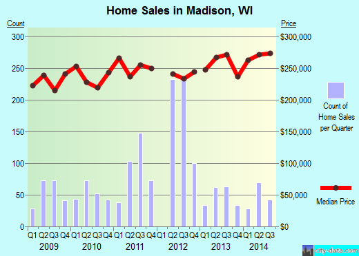 Madison,WI real estate house value index trend