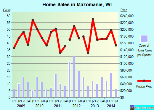 Mazomanie,WI real estate house value index trend