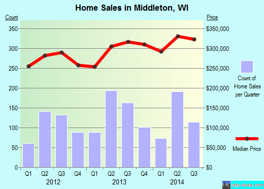 Middleton,WI real estate house value index trend