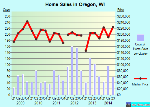 Oregon,WI real estate house value index trend
