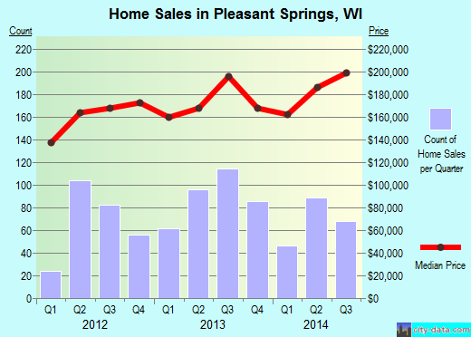 Pleasant Springs,WI real estate house value index trend
