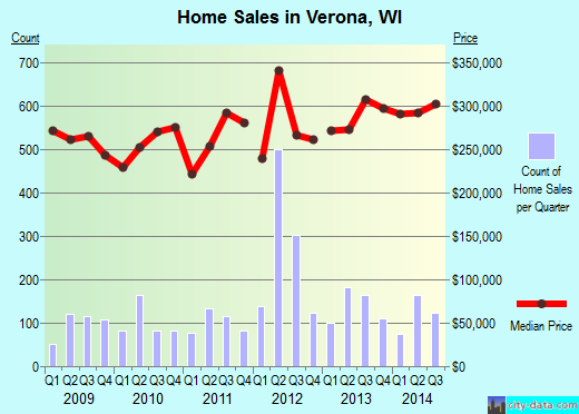 Verona,WI real estate house value index trend