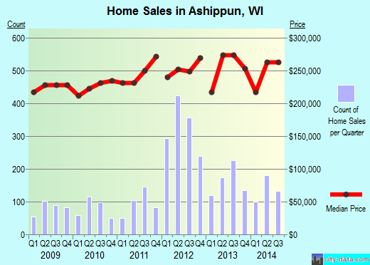 Ashippun,WI real estate house value index trend