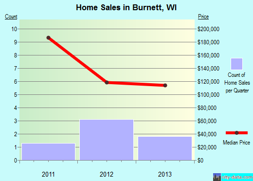 Burnett,WI real estate house value index trend