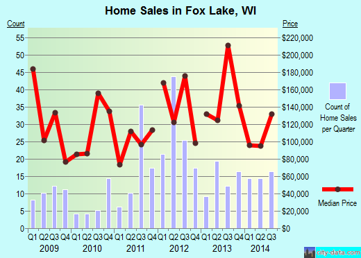 Fox Lake,WI real estate house value index trend