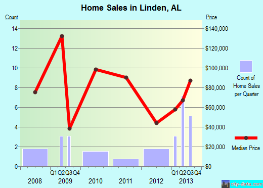 Linden,AL real estate house value index trend