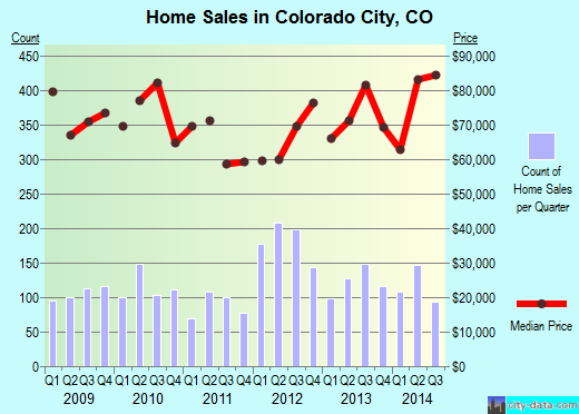 Colorado City,CO real estate house value index trend