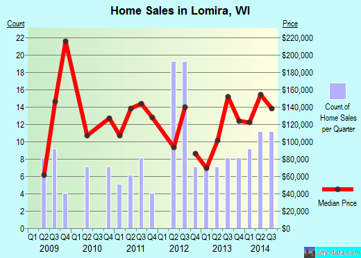 Lomira,WI real estate house value index trend