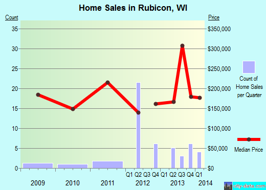 Rubicon,WI real estate house value index trend