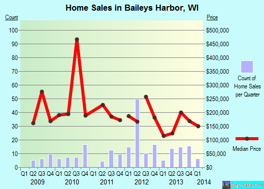 Baileys Harbor,WI real estate house value index trend