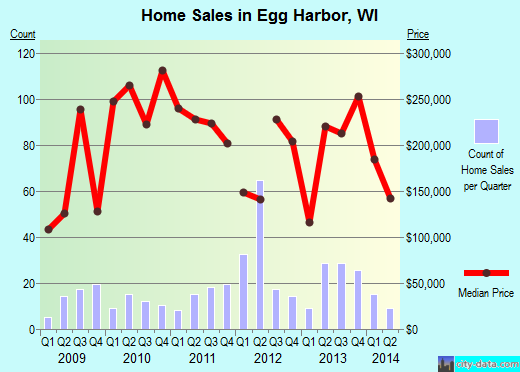 Egg Harbor,WI real estate house value index trend