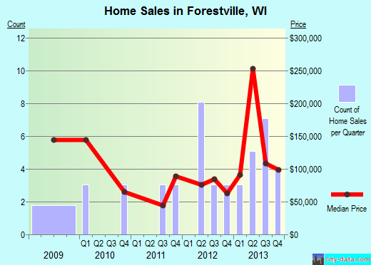 Forestville,WI index of house prices