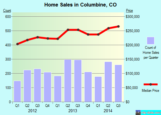 Columbine,CO index of house prices