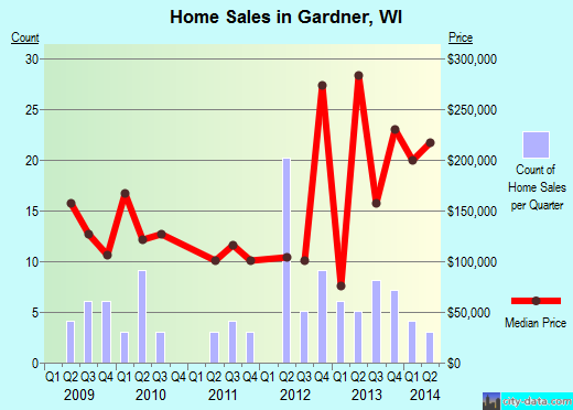 Gardner,WI real estate house value index trend