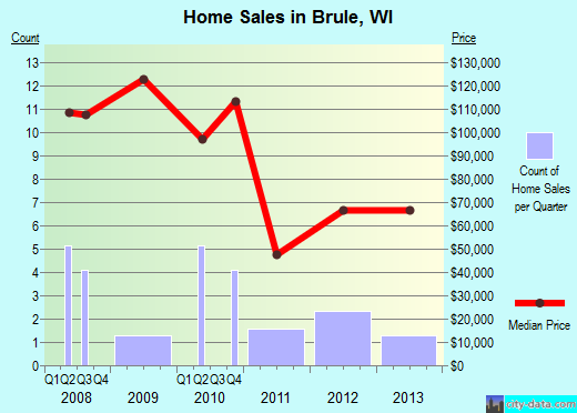Brule,WI real estate house value index trend