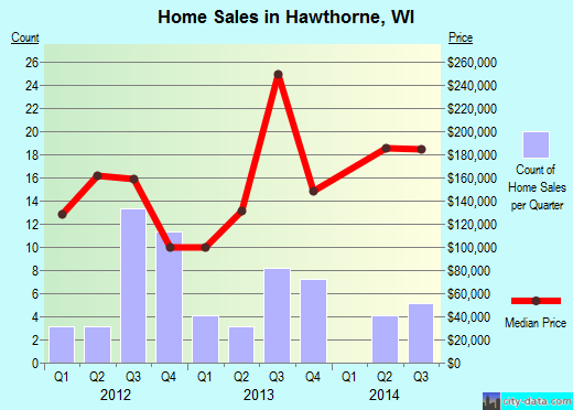Hawthorne,WI real estate house value index trend
