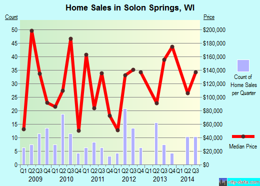 Solon Springs,WI real estate house value index trend