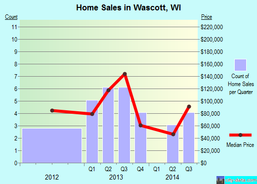 Wascott,WI real estate house value index trend