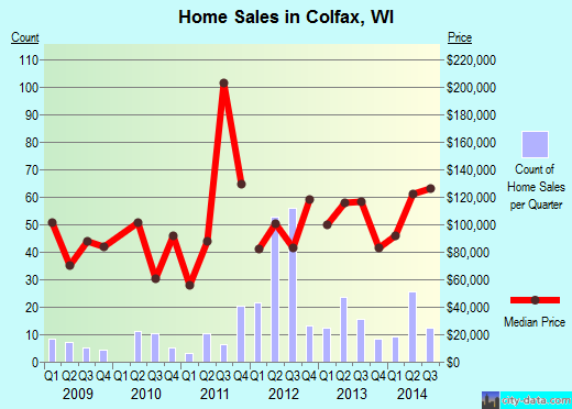Colfax,WI real estate house value index trend