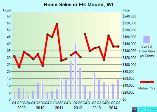 Elk Mound,WI real estate house value index trend