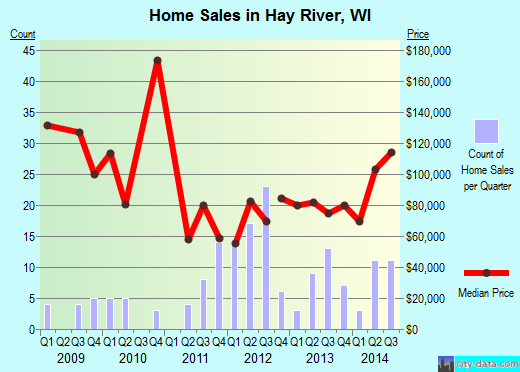 Hay River,WI real estate house value index trend
