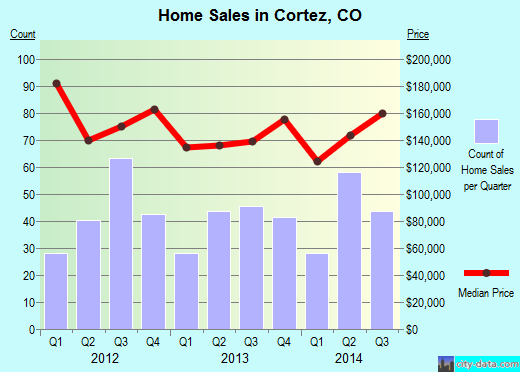 Cortez,CO real estate house value index trend