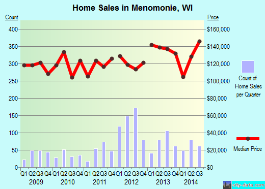 Menomonie,WI real estate house value index trend