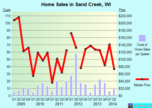 Sand Creek,WI real estate house value index trend