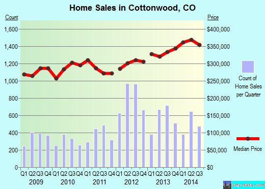 Cottonwood,CO real estate house value index trend