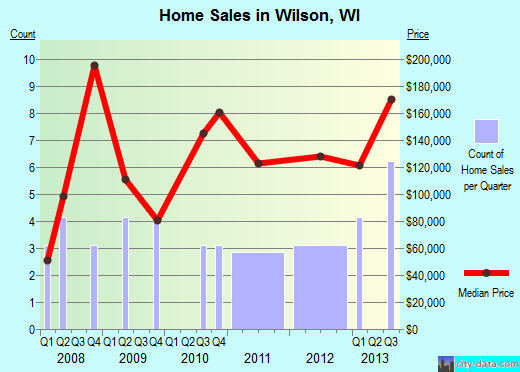 Wilson,WI real estate house value index trend