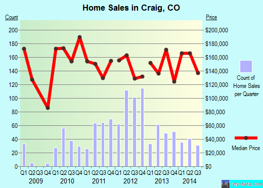 Craig,CO real estate house value index trend