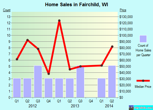 Fairchild,WI real estate house value index trend