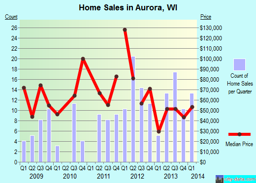 Aurora,WI real estate house value index trend