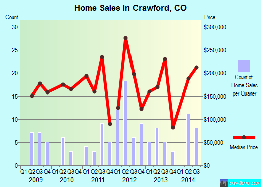 Crawford,CO real estate house value index trend