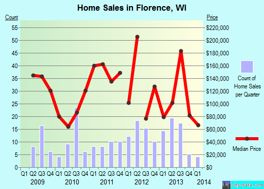 Florence,WI index of house prices