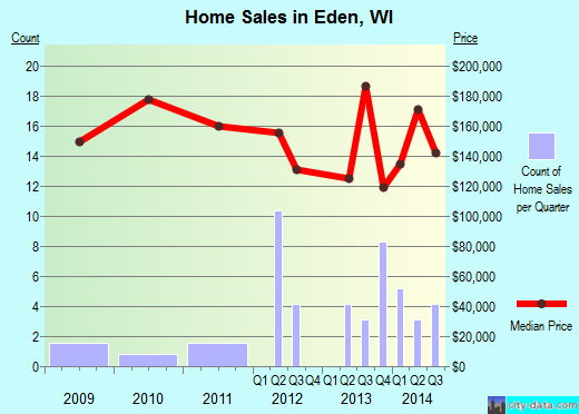 Eden,WI real estate house value index trend