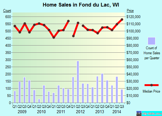 Fond du Lac,WI real estate house value index trend