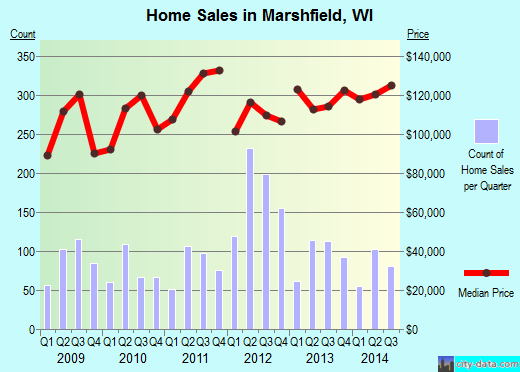 Marshfield,WI real estate house value index trend